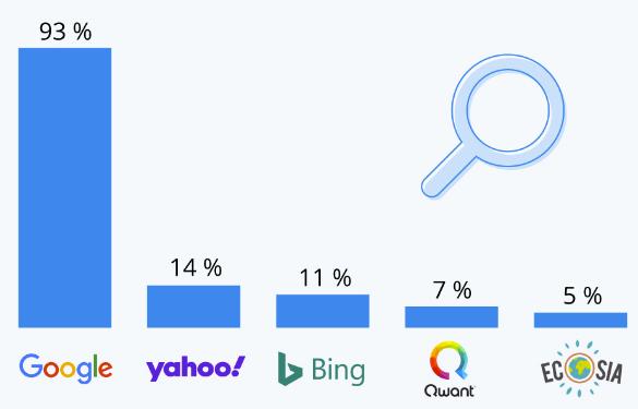Qwant, 4ème moteur de recherche français